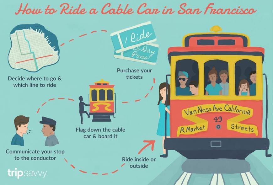 Cable Car, Tipps, Hinweise, Informationen, USA, San Francisco