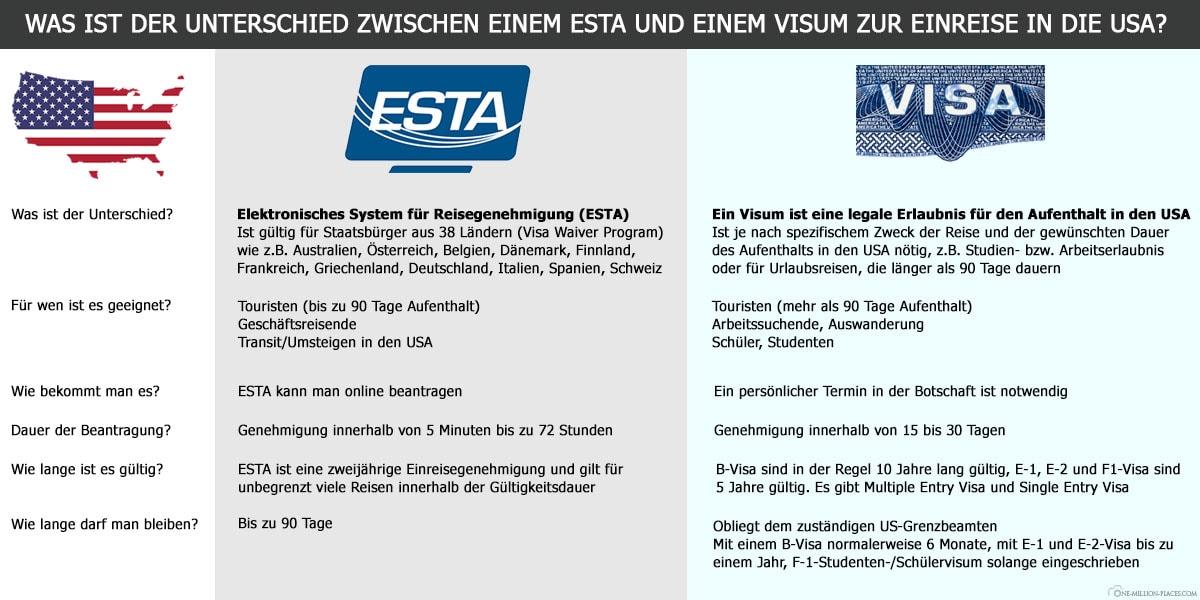 Unterschied ESTA Visum USA, Einreisebestimmungen, Aufenthaltsgenehmigung, Reisebericht, Vereinigte Staaten von Amerika, Immigration