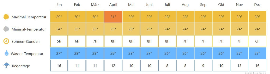 Jahrestemperatur Seychellen